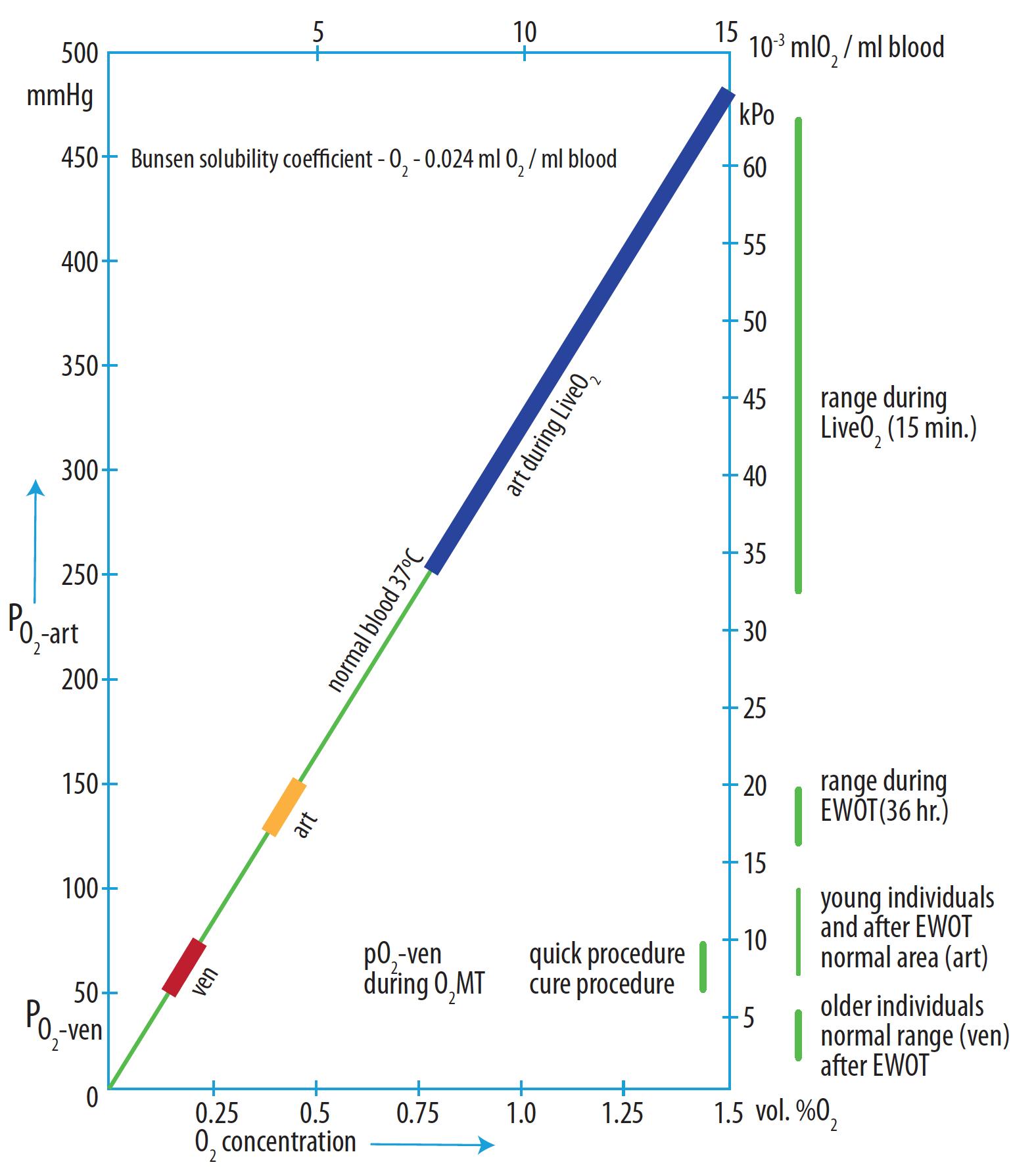 Ardenne Plasma Saturation Curve